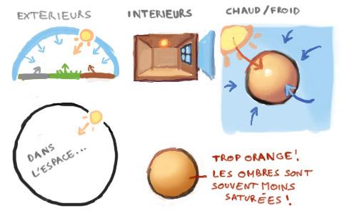 Guide du Digital Painting #6