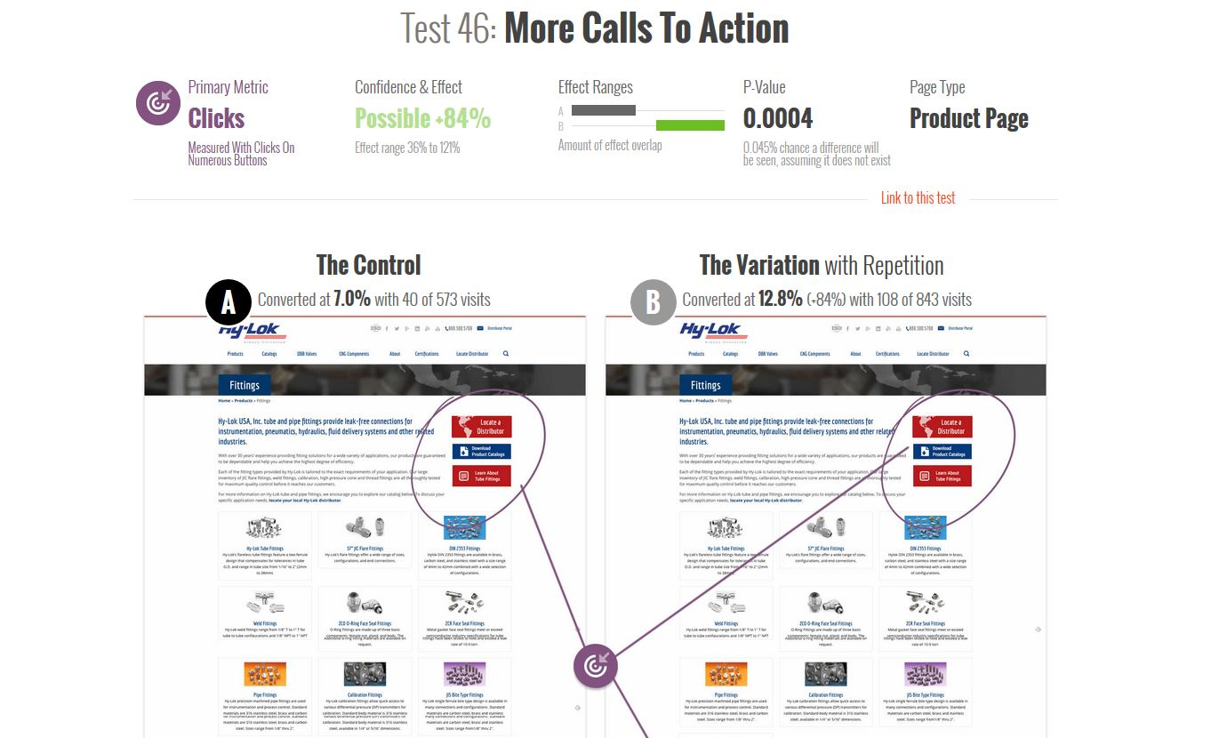 GoodUI Evidence : les résultats de plus de 100 Tests A/B