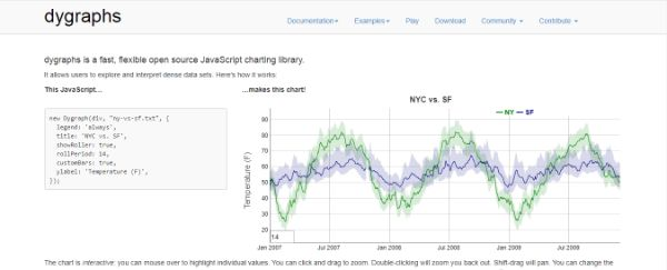 15 Outils pour créer des Graphiques et Diagrammes dynamiques pour visualiser des données